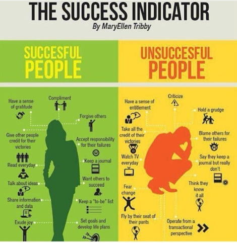 Success Indicators